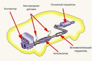 remont-vyhlopnoi-sistemy-1
